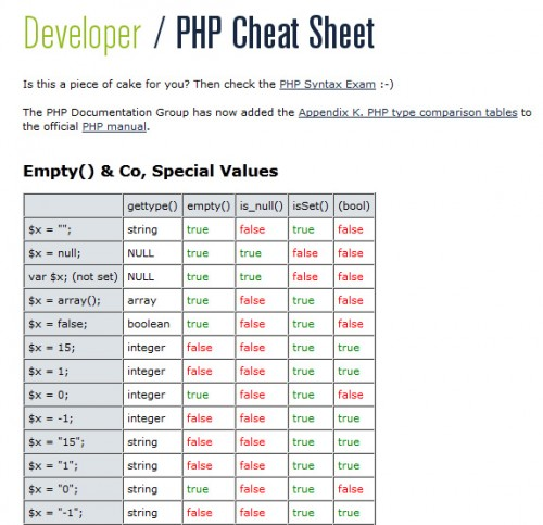 Blue Shoes: PHP Cheat Sheet